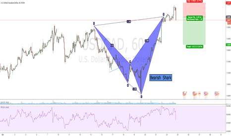USDCAD: BS
