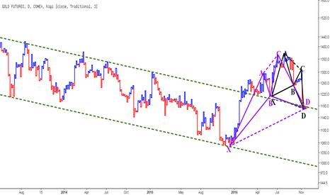 GC1!: Gold - Harmonic on Kagi Chart