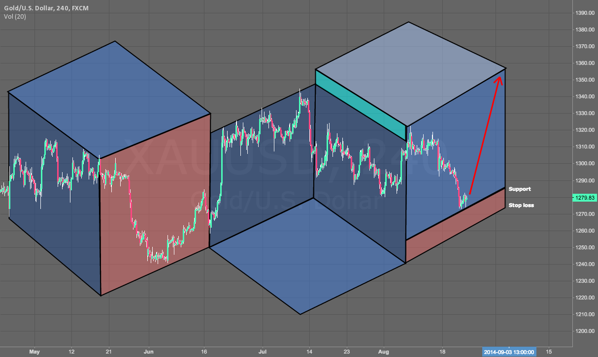 3D Gold - Bullish Idea