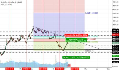 XAUUSD: Short gold on 50% Retracement