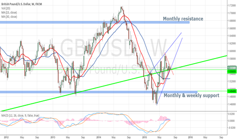GBPUSD: NEW TRADER Bullish oulook ?