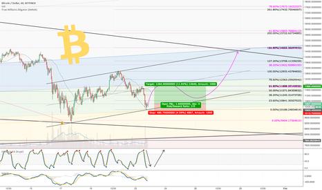 BTCUSD: Bitcoin Long Position