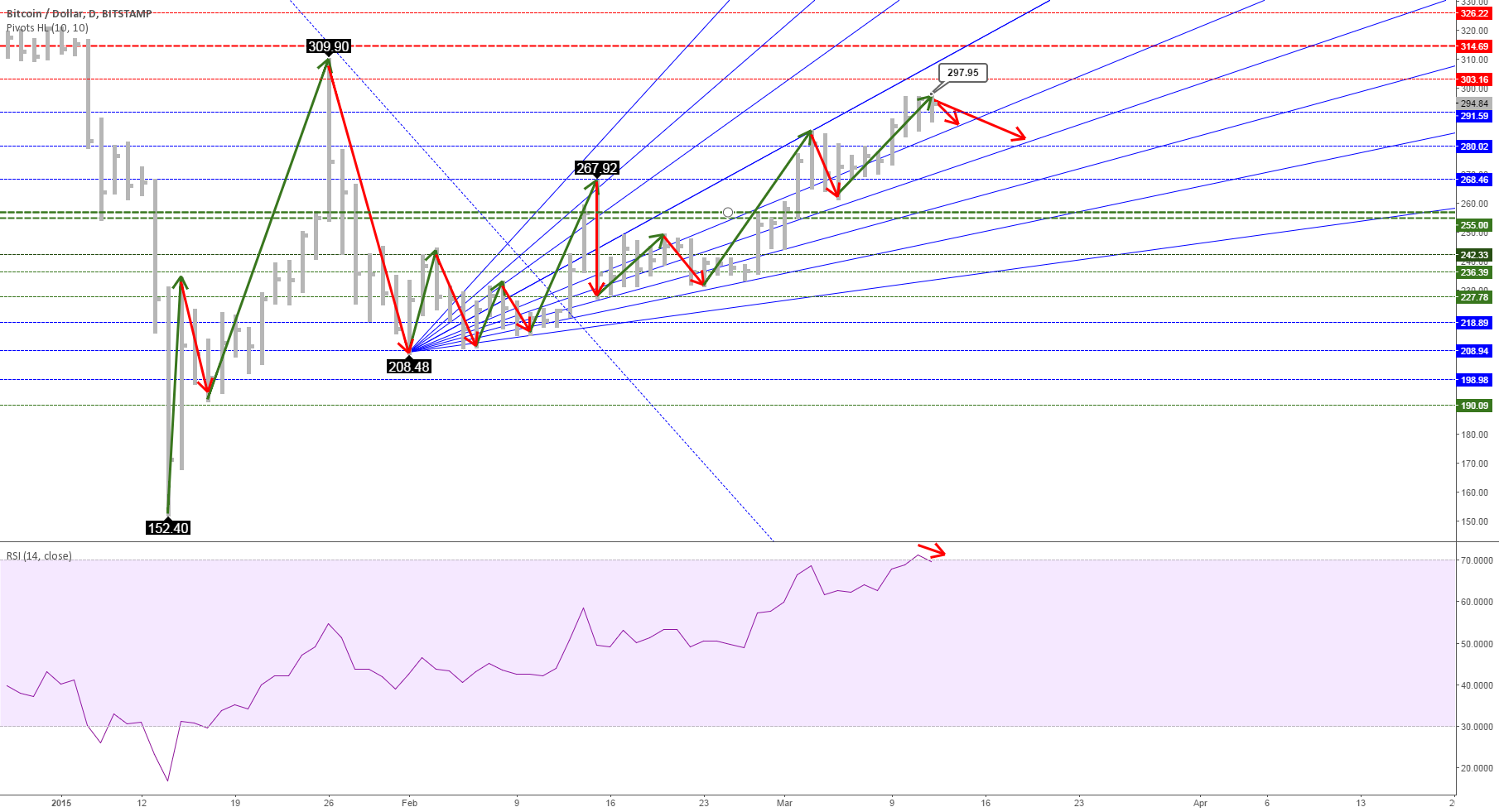 Bitcoin Price Looks Overbought Today