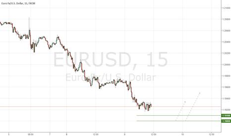 EURUSD: EURUSD Potential Buying Opportunity