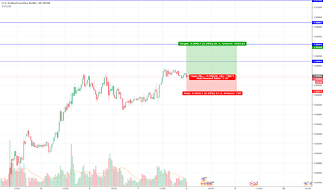 USDCAD: We got room to go higher, will see how it will pan out