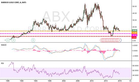 ABX: Altun Madeni :D Barrick GOLD. Dünyanın En Büyüğü...