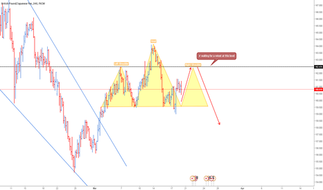GBPJPY: head n shoulers in the making