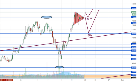 BTCUSD: BTCUSD - key triangle