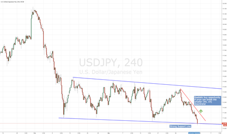 USDJPY: USD/JPY Possible Long Trade