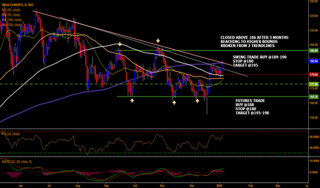 INDIACEM: INDIA CEMENTS DAY TRADE