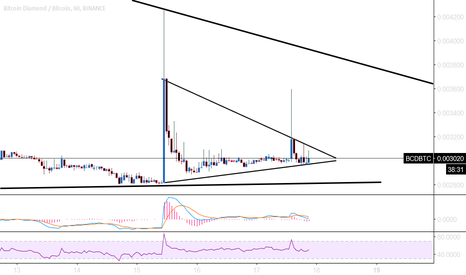 BCDBTC: BCD possible huge breakout..