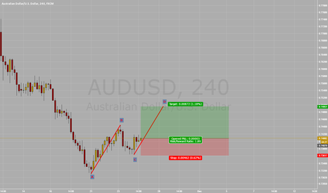 AUDUSD: Long AUD/USD Bullish ABCD