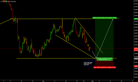EURGBP: Possible Flat Channel Forming on EURGBP