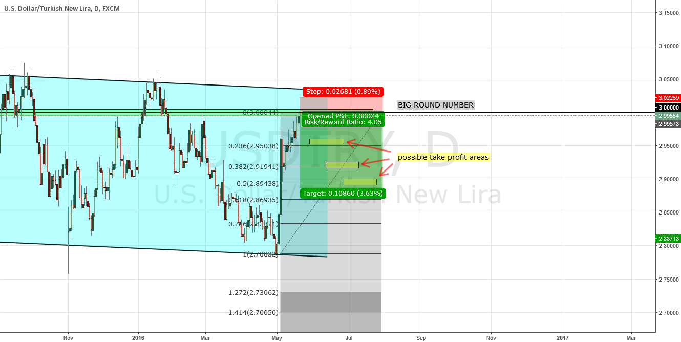 ANOTHER TRY AT SHORTING USDTRY