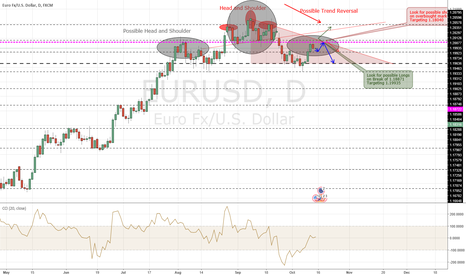 EURUSD: Waiting For Double Top To Complete For Shorts