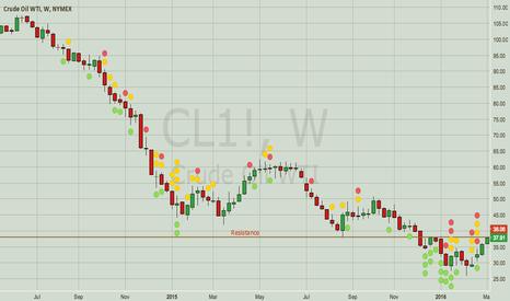 CL1!: Crude — Oil Still in Downtrend