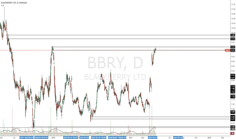 BBRY: short from this area