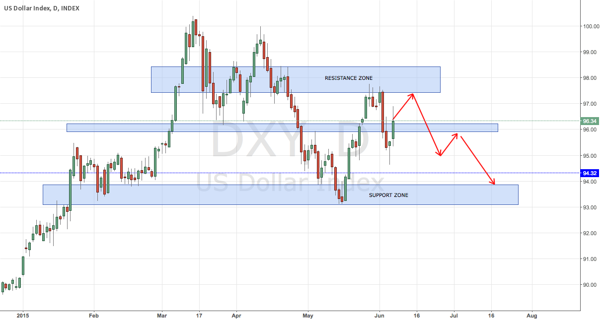 Awaiting Dollar in the Resistance Zone
