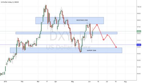 DXY: Awaiting Dollar in the Resistance Zone