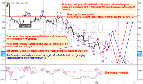 "USOIL: 2 Scenarios for Oil, the only question is ""How High?"""