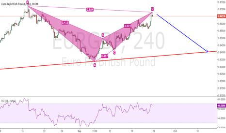 EURGBP: Bearish Bat Chart Pattern + doji and inverted hummer pattern