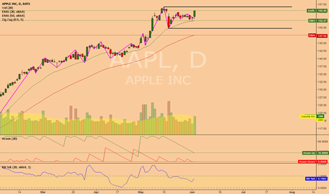 AAPL: AAPL (1D) @ If share breaks out, 160 are possible at least ?!