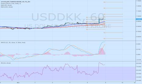 USDDKK: usddkk short until 6.9200 - 10yearsfxexpert