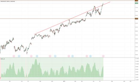 MSFT: MSFT - bullish bounce from ascending trend....