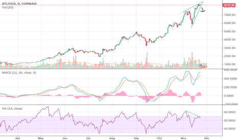 BTCUSD: BTC possible rising wedge pattern????