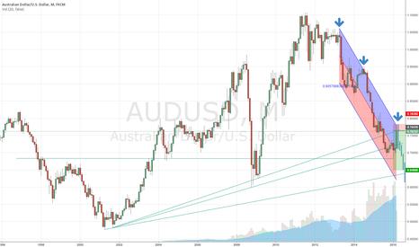 AUDUSD: AUDUSD Will not be immune to macro-trends