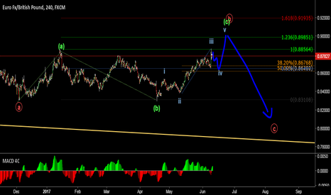 EURGBP: Potential Short coming up on EG