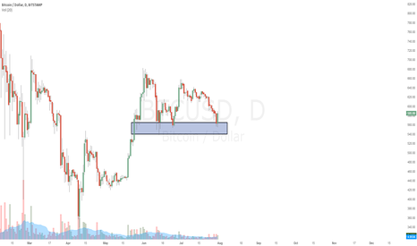 BTCUSD: Outside day at key support