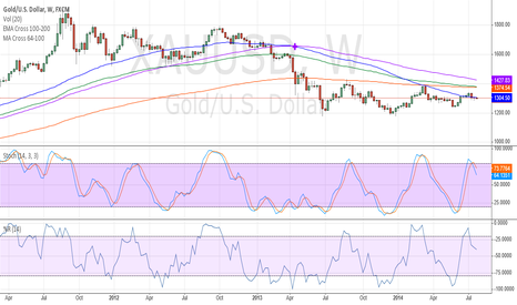 XAUUSD: Gold weekly down trend
