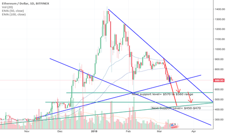 ETHUSD: EH going lower- One last turn down before a complete correction