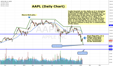 AAPL: AAPL Showing Macro HnS pttn. w/ extension of move to 82
