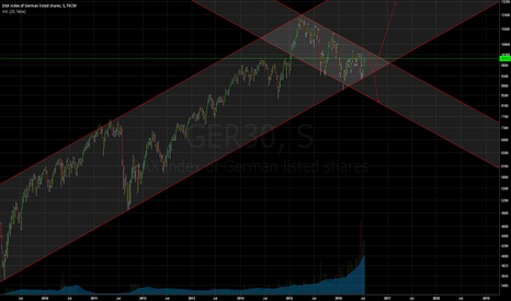GER30: DAX   IMPECABLE TENDENCIA