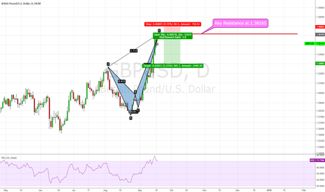 GBPUSD: GBP/USD, Key Resistance with Crab Pattern