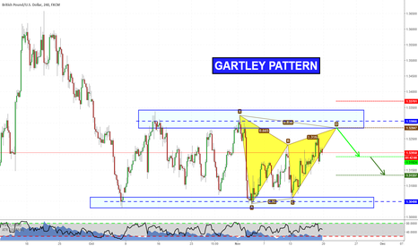 GBPUSD: Harmonics on GBPUSD (Videoanalysis included!)