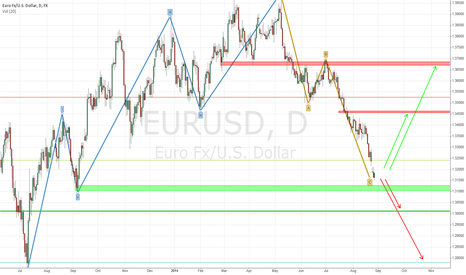 EURUSD: EUR/USD with 2 scenarios for the next weeks.