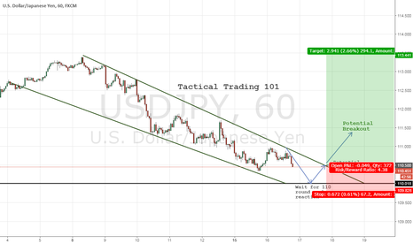 USDJPY: Tactical Trading on UJ