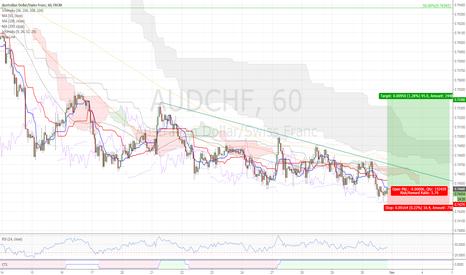 AUDCHF: Long $AUDCHF - divergence