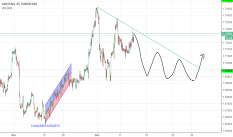 GBPCAD: GBP/CAD Idea, thoughts?