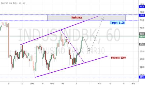 INDUSINDBK: Indusind Bank Trending Up in Channel