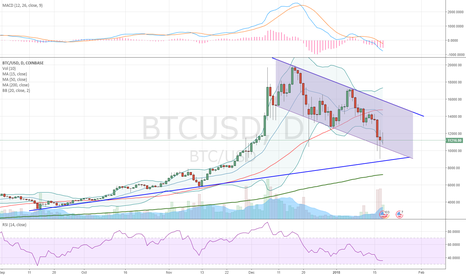 BTCUSD: Downtrend Channel. Waiting for a possible bounce at 10K