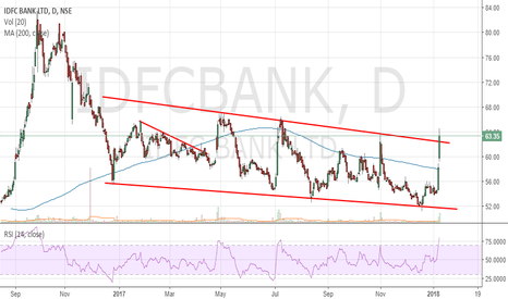 IDFCBANK: IDFC Bank - Channel BO