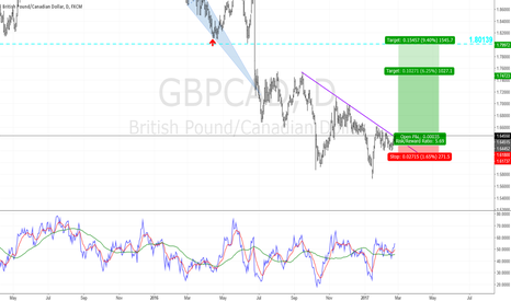 GBPCAD: Pound Sterling, please, Sir!