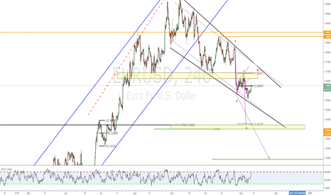 EURUSD: Bearish abc