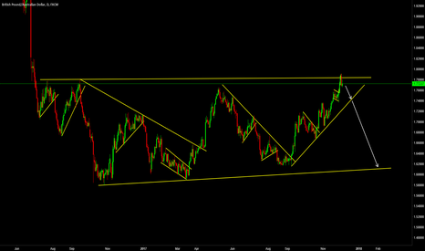 GBPAUD: Big Move Coming for GBPAUD