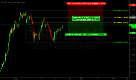 EURCHF: Eur/Chf Gartley Pattern SHORT