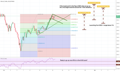 BTCUSD: Bitcoin getting ready to explode and provide 20% gains fast?